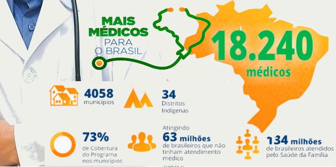 Inscrições Programa Mais Médicos 2022