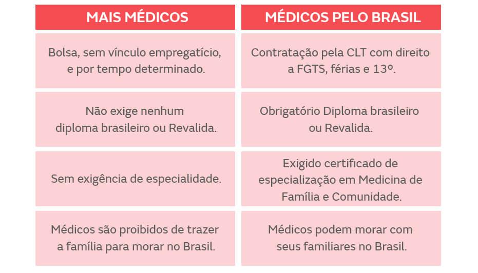 Requisitos Mais Médicos